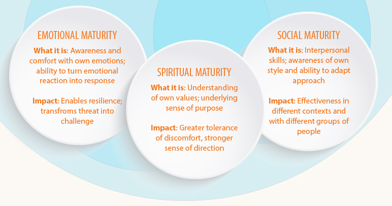 THE-FULLY-FORMED-LEADER--SPIRITUAL,-EMOTIONAL-&-SOCIAL-MATURITY