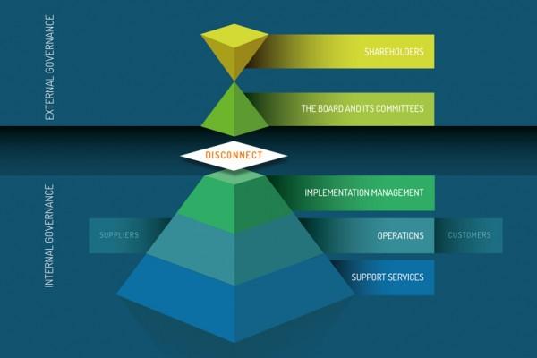 Organisation Integrity: Mind the Gap!