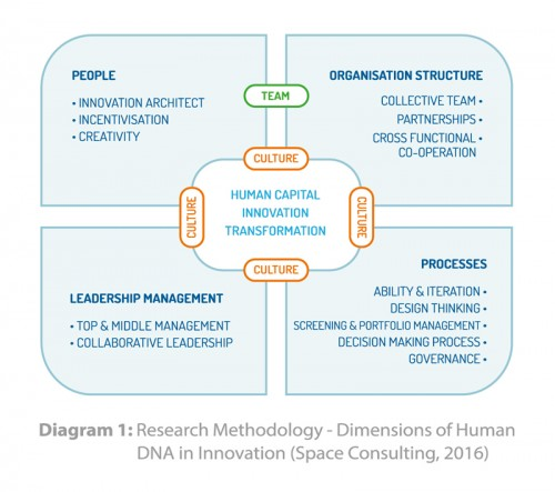 Dimensions of Human DNA in innovation